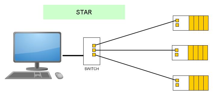 OT IT smart factory TSN star topology